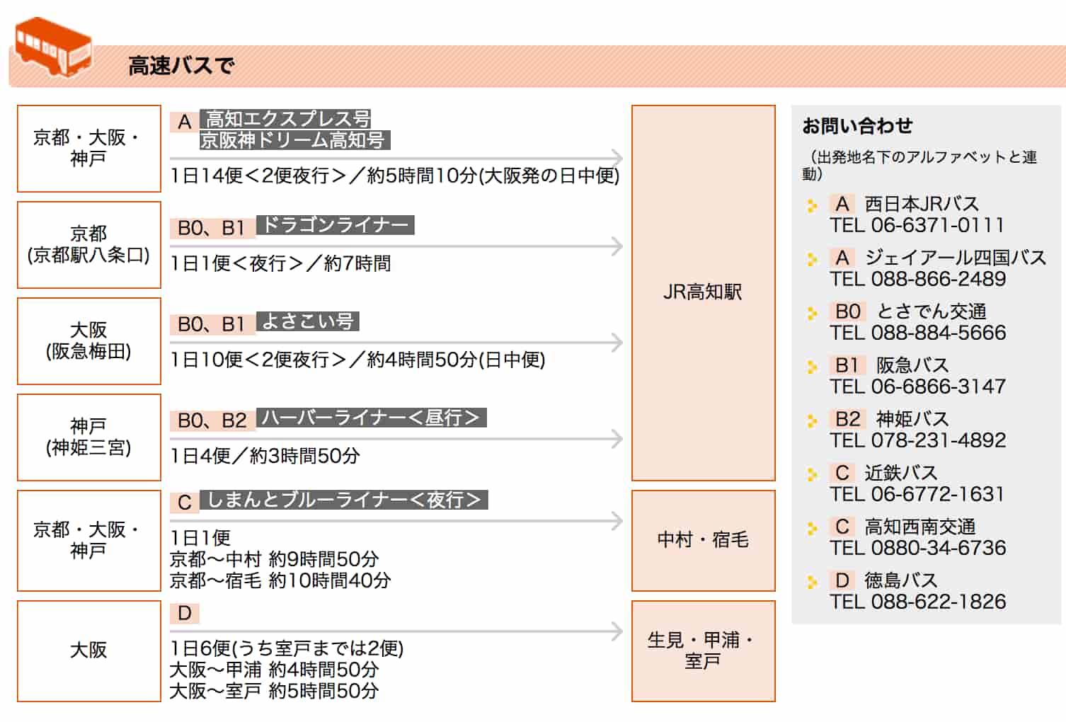 - 交通-高知県の観光情報ガイド「よさこいネット」 -より引用