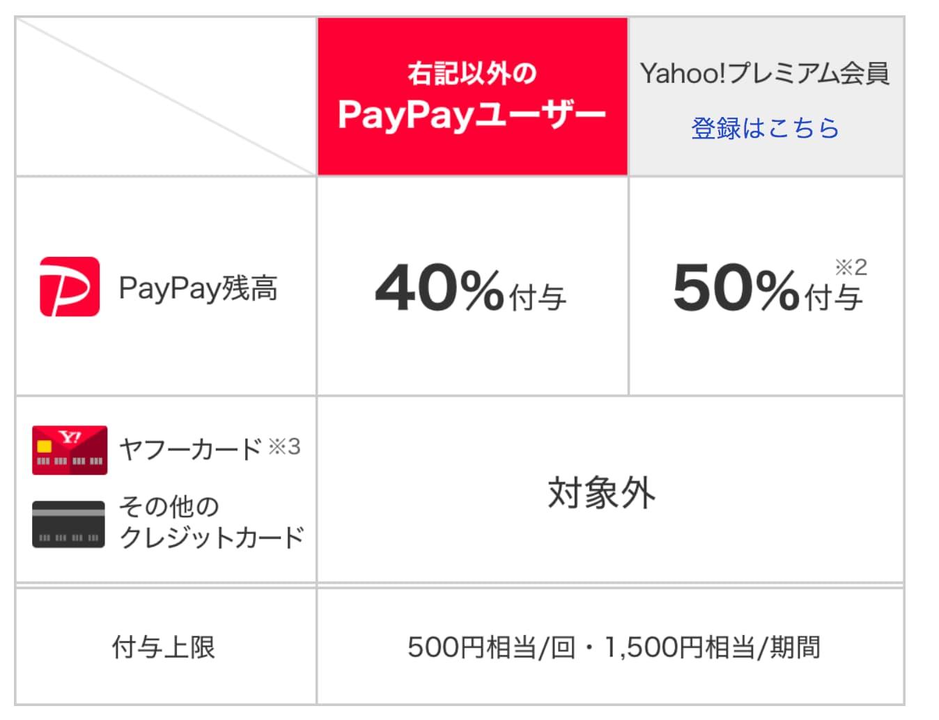 対象の飲食店でPayPay残高でのお支払いなら40%戻ってくるキャンペーン