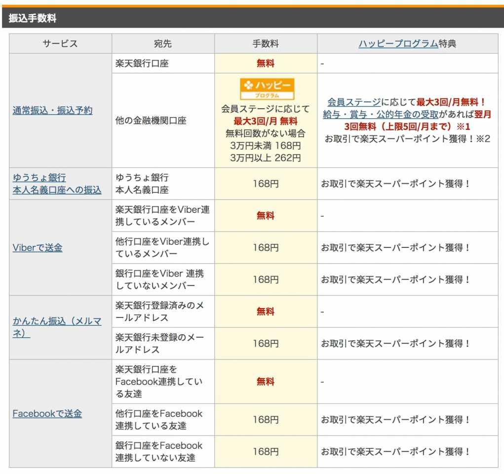 - 手数料一覧(振込手数料・ATM手数料など) - 個人のお客さま|楽天銀行 - www.rakuten-bank.co.jpより引用