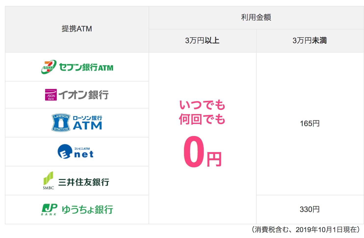 提携ATM利用手数料|ビジネスでのご利用(法人・個人事業主のお客さま)|ジャパンネット銀行 - www.japannetbank.co.jp公式より引用