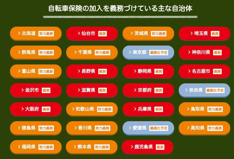 自転車保険の加入義務の段階一覧au損保 - www.au-sonpo.co.jpより引用