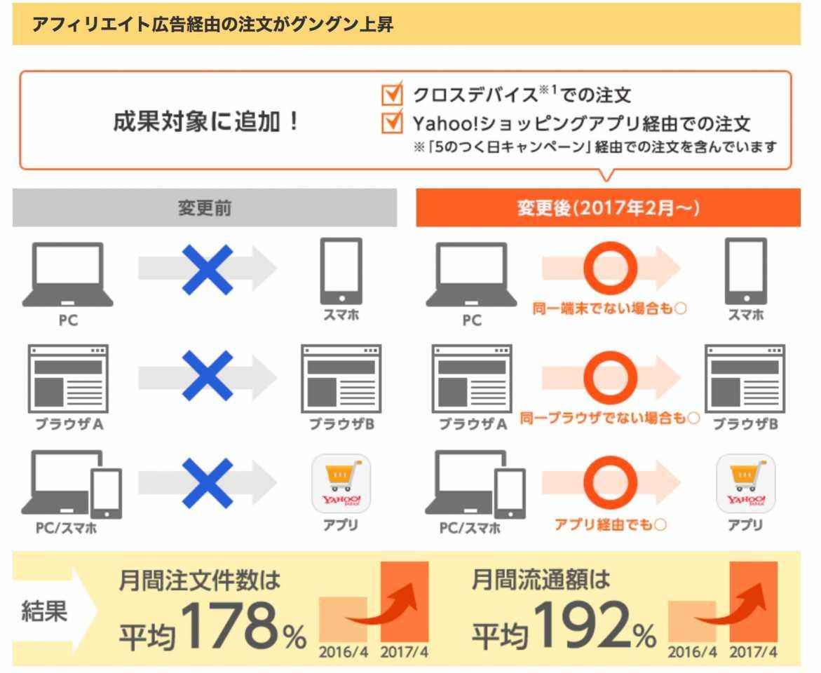 - Yahoo!ショッピング、アプリ購入も成果対象になり注文件数が急上昇! - ASPのバリューコマース アフィリエイト - www.valuecommerce.ne.jpより引用