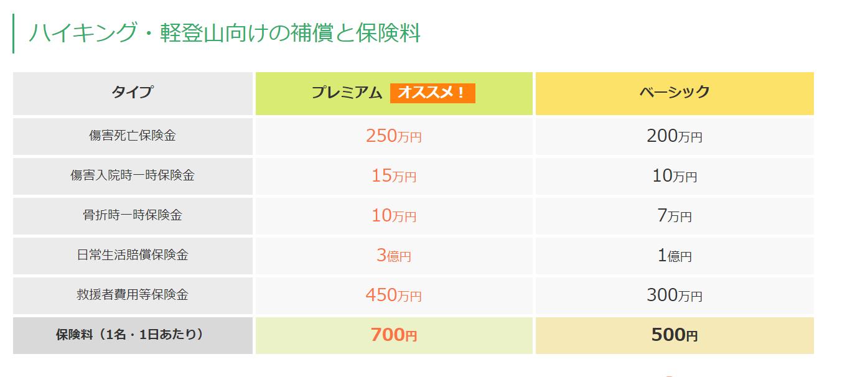 セブンイレブン1DAY保険詳細料金別